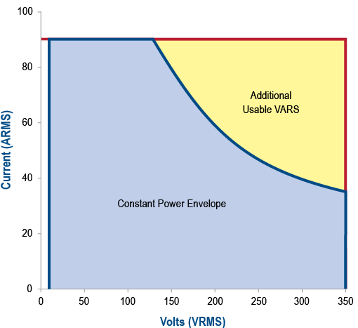 Constant Power Envelope - NH Research (NHR)